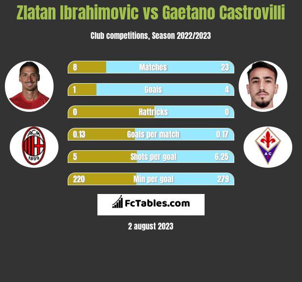 Zlatan Ibrahimovic vs Gaetano Castrovilli h2h player stats