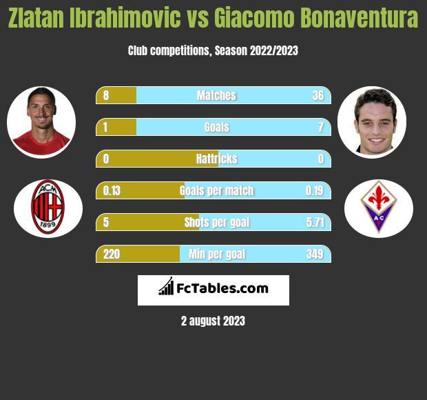 Zlatan Ibrahimovic vs Giacomo Bonaventura infographic