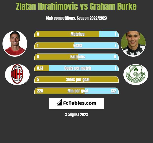 Zlatan Ibrahimovic vs Graham Burke infographic
