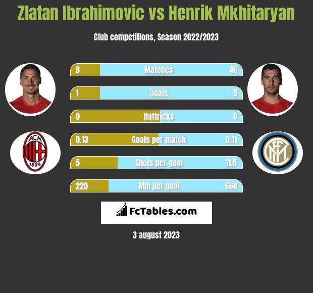 Zlatan Ibrahimovic vs Henrich Mchitarjan infographic