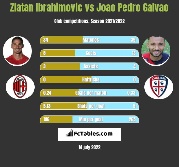 Zlatan Ibrahimovic vs Joao Pedro Galvao h2h player stats