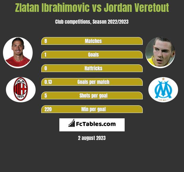 Zlatan Ibrahimovic vs Jordan Veretout h2h player stats