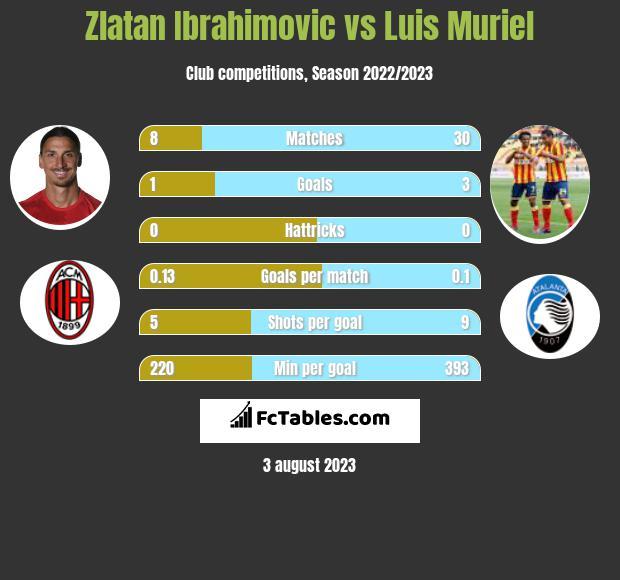 Zlatan Ibrahimovic vs Luis Muriel h2h player stats