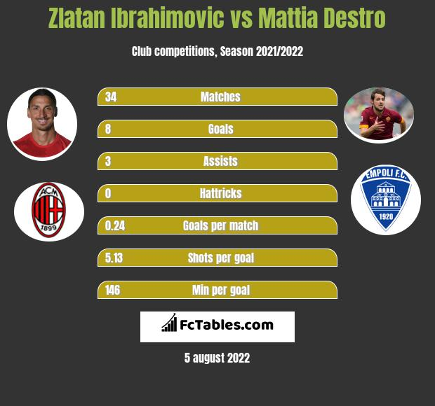 Zlatan Ibrahimovic vs Mattia Destro h2h player stats