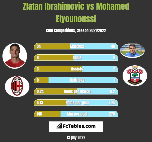 Zlatan Ibrahimovic vs Mohamed Elyounoussi h2h player stats