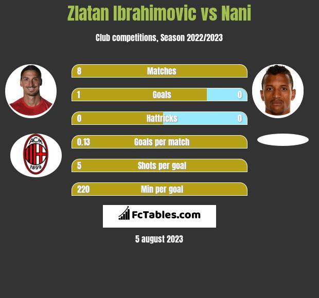 Zlatan Ibrahimovic vs Nani infographic