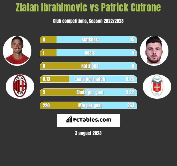 Zlatan Ibrahimovic vs Patrick Cutrone infographic