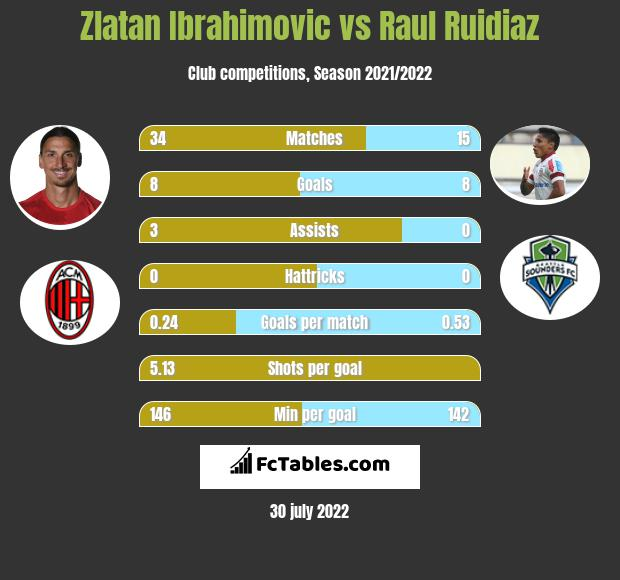 Zlatan Ibrahimovic infographic statistics for LA Galaxy