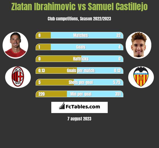 Zlatan Ibrahimovic vs Samuel Castillejo infographic