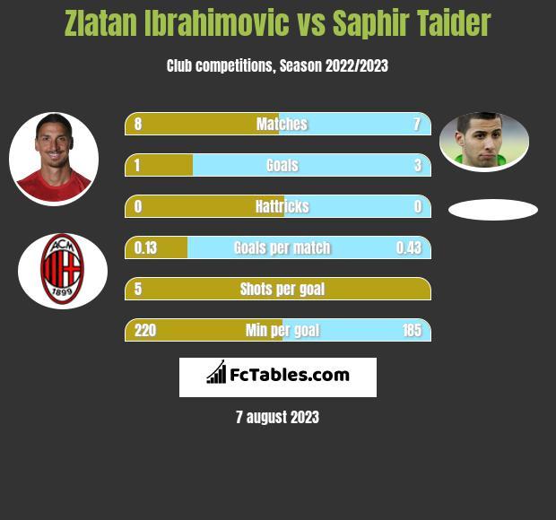 Zlatan Ibrahimovic vs Saphir Taider h2h player stats