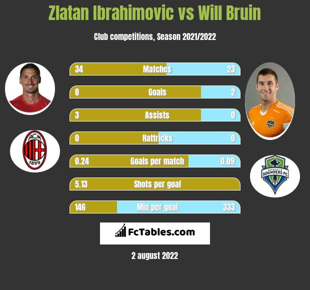 Zlatan Ibrahimovic infographic statistics for Seattle Sounders FC