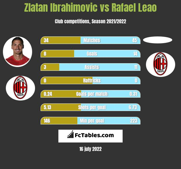 Zlatan Ibrahimovic vs Rafael Leao infographic