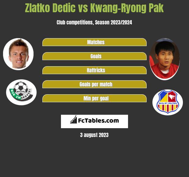 Zlatko Dedic vs Kwang-Ryong Pak h2h player stats