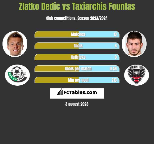 Zlatko Dedic vs Taxiarchis Fountas h2h player stats