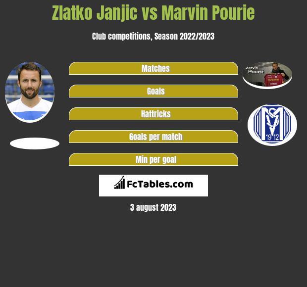 Zlatko Janjic vs Marvin Pourie h2h player stats