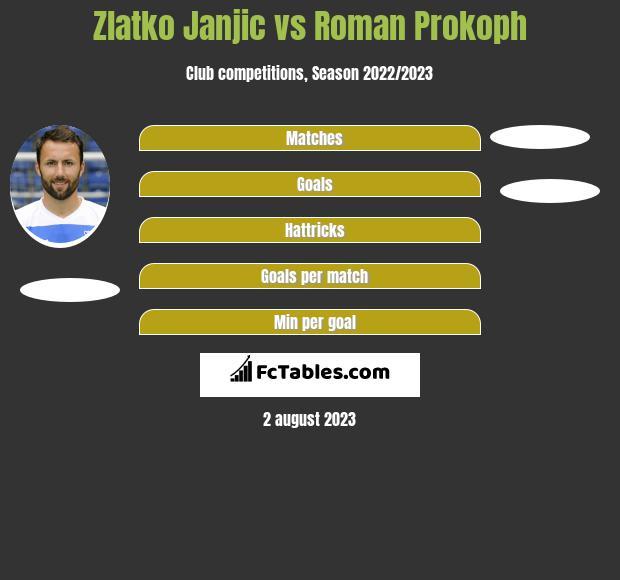 Zlatko Janjic vs Roman Prokoph h2h player stats