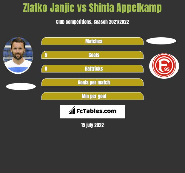 Zlatko Janjic vs Shinta Appelkamp h2h player stats