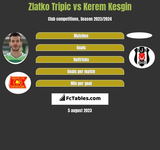 Zlatko Tripic vs Kerem Kesgin infographic