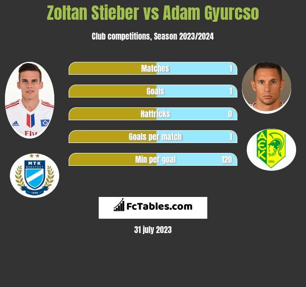 Zoltan Stieber vs Adam Gyurcso infographic