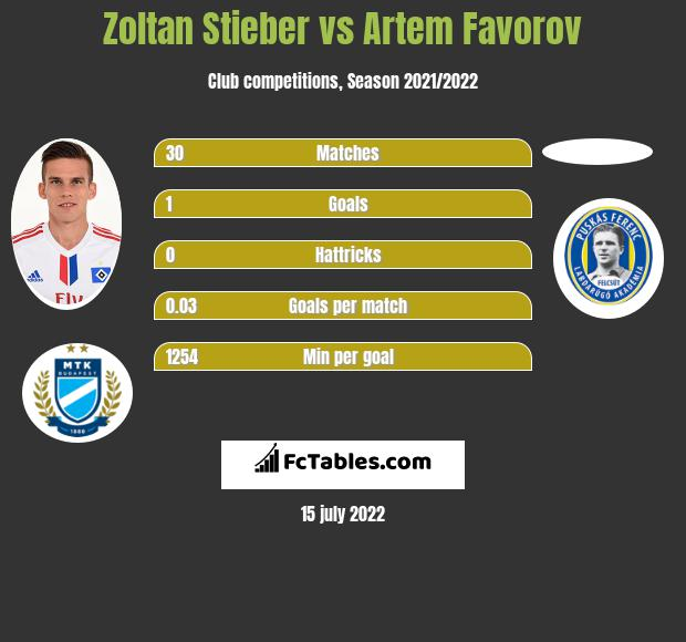 Zoltan Stieber vs Artem Favorov infographic