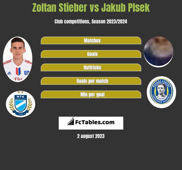 Zoltan Stieber vs Jakub Plsek infographic