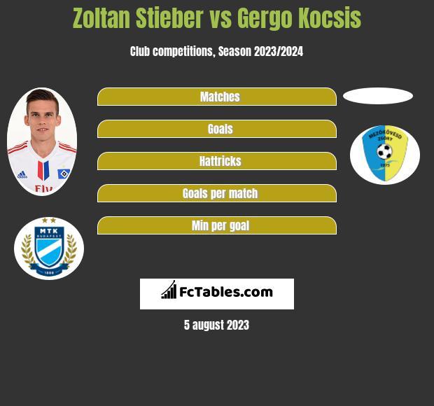 Zoltan Stieber vs Gergo Kocsis infographic