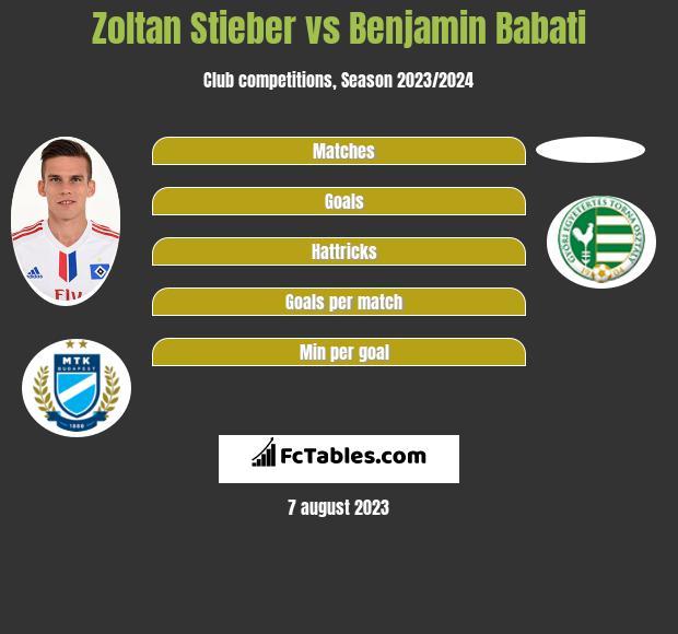 Zoltan Stieber vs Benjamin Babati infographic