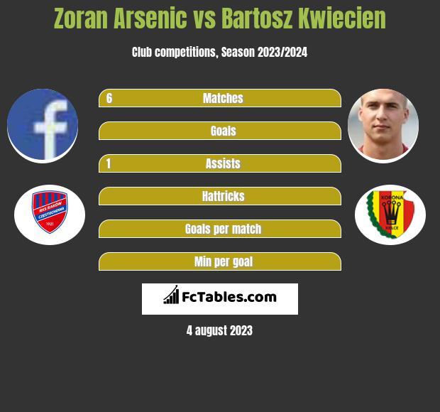 Zoran Arsenic vs Bartosz Kwiecień infographic
