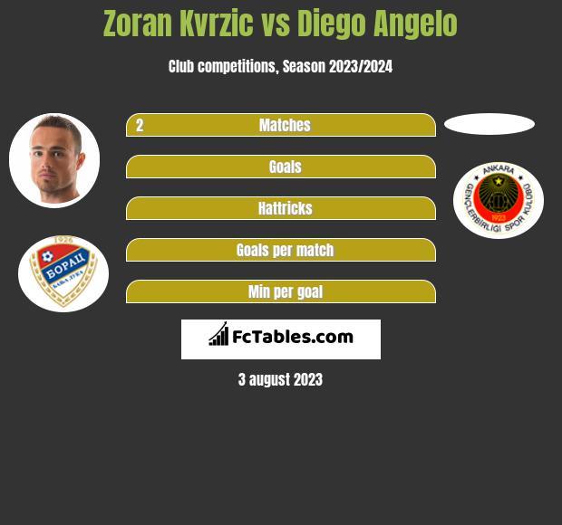 Zoran Kvrzic vs Diego Angelo infographic
