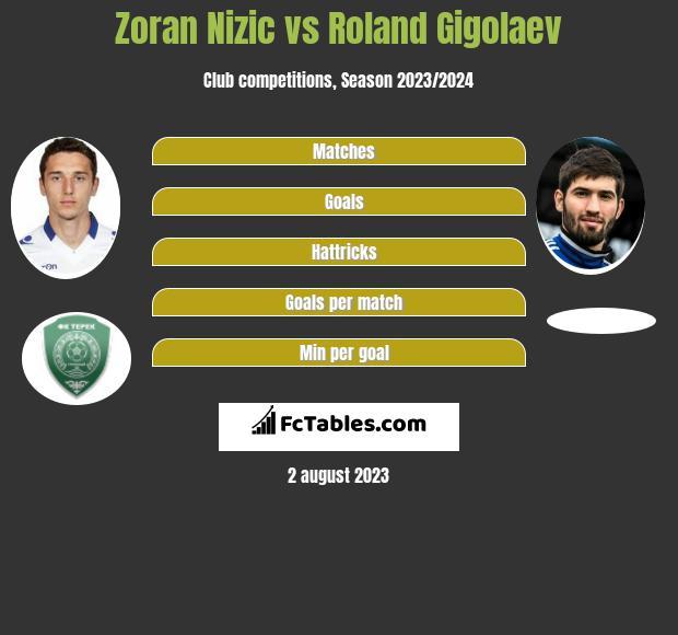 Zoran Nizic vs Roland Gigolaev infographic