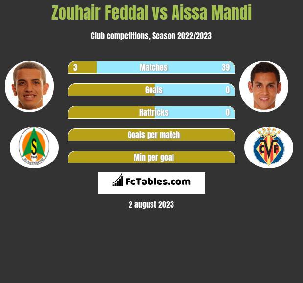 Zouhair Feddal vs Aissa Mandi infographic