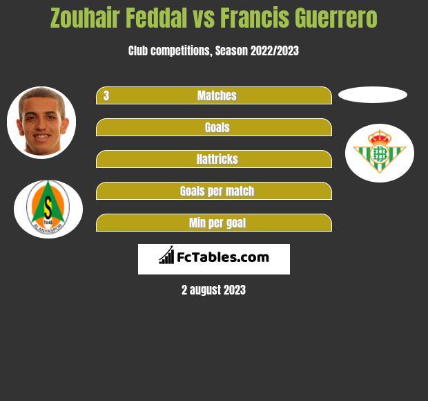 Zouhair Feddal vs Francis Guerrero infographic