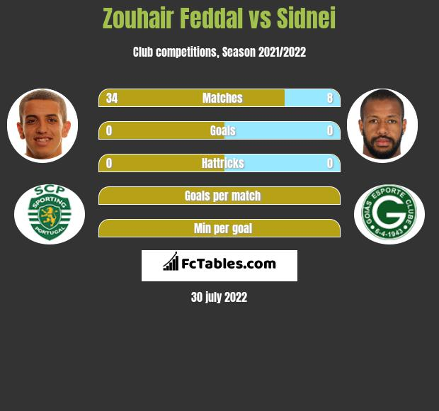 Zouhair Feddal vs Sidnei infographic