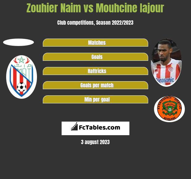 Zouhier Naim vs Mouhcine Iajour h2h player stats