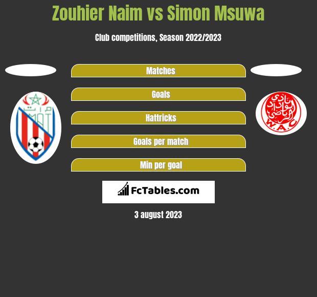 Zouhier Naim vs Simon Msuwa h2h player stats