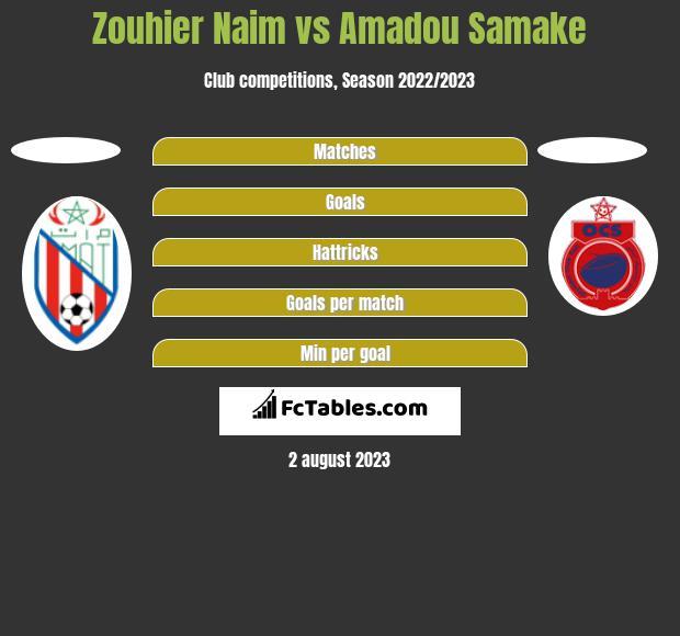 Zouhier Naim vs Amadou Samake h2h player stats