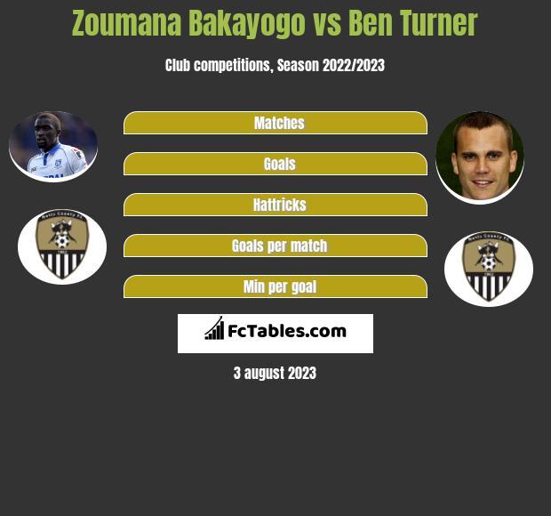 Zoumana Bakayogo vs Ben Turner infographic