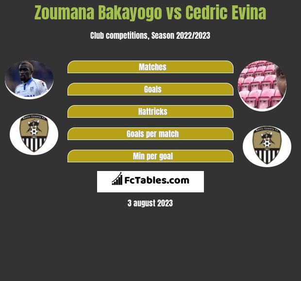 Zoumana Bakayogo vs Cedric Evina infographic