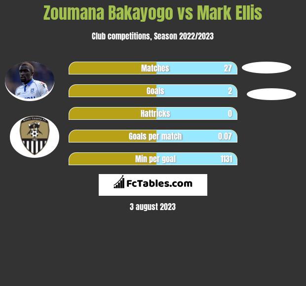 Zoumana Bakayogo vs Mark Ellis infographic