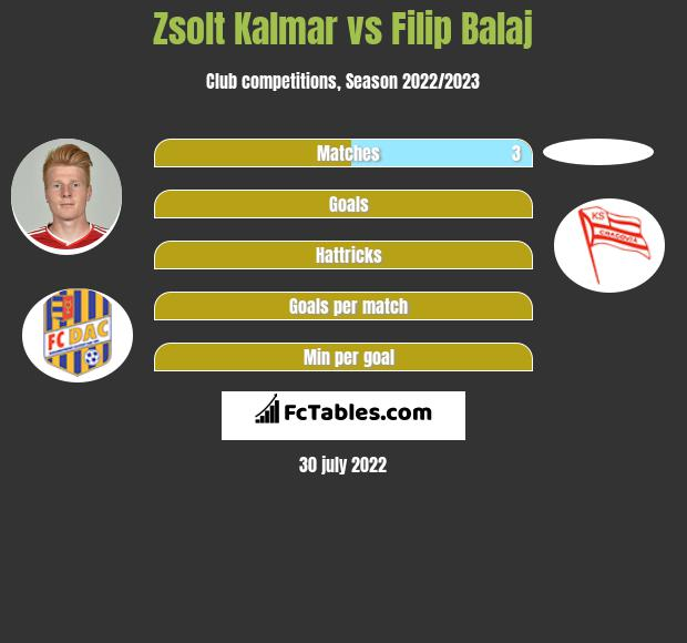 Zsolt Kalmar vs Filip Balaj h2h player stats