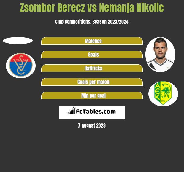 Zsombor Berecz vs Nemanja Nikolic h2h player stats