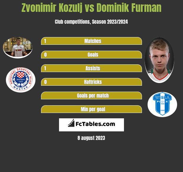 Zvonimir Kozulj vs Dominik Furman infographic