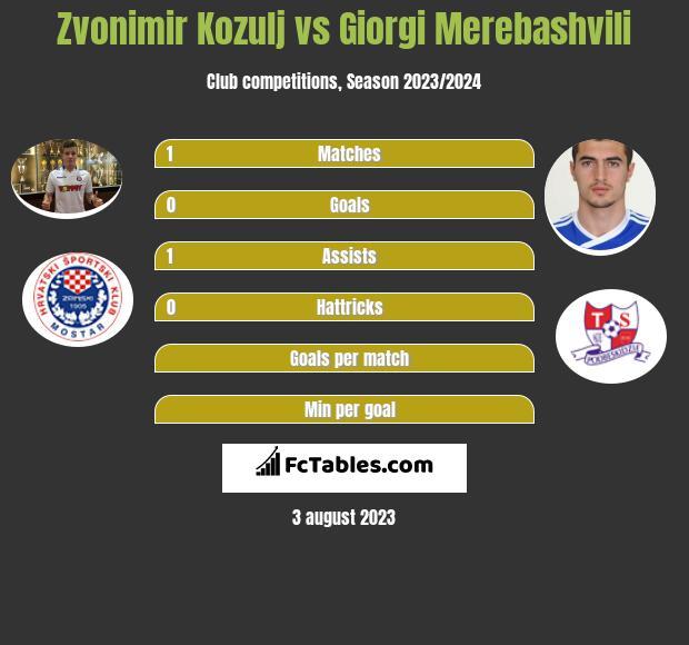 Zvonimir Kozulj vs Giorgi Merebashvili infographic