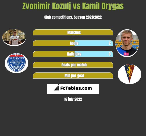 Zvonimir Kozulj vs Kamil Drygas infographic