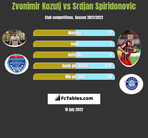 Zvonimir Kozulj vs Srdjan Spiridonovic infographic