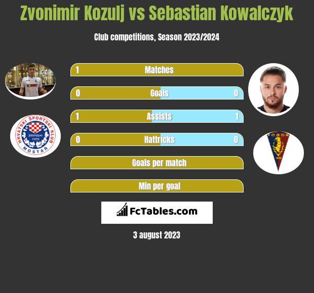 Zvonimir Kozulj vs Sebastian Kowalczyk infographic