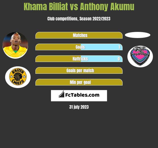 Khama Billiat vs Anthony Akumu infographic
