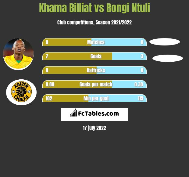 Khama Billiat vs Bongi Ntuli h2h player stats
