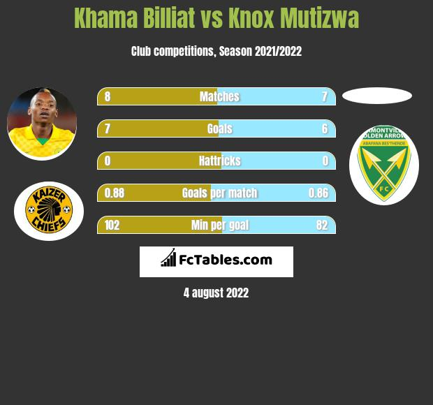 Khama Billiat vs Knox Mutizwa h2h player stats