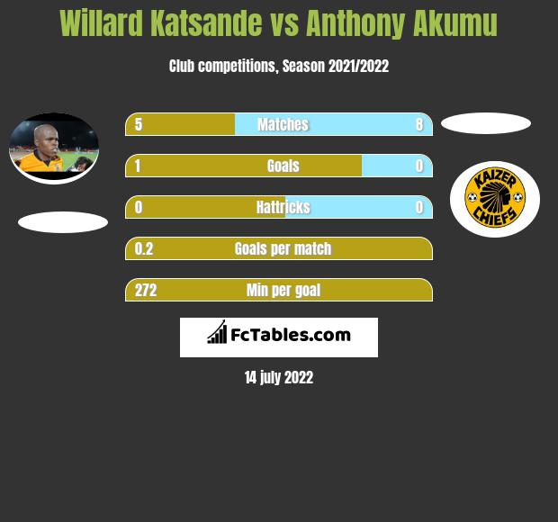 Willard Katsande vs Anthony Akumu infographic